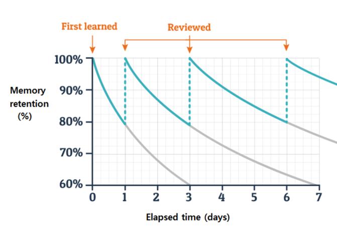 Bilde av graf ift læringsprosess, fra Cingulum sin blogg