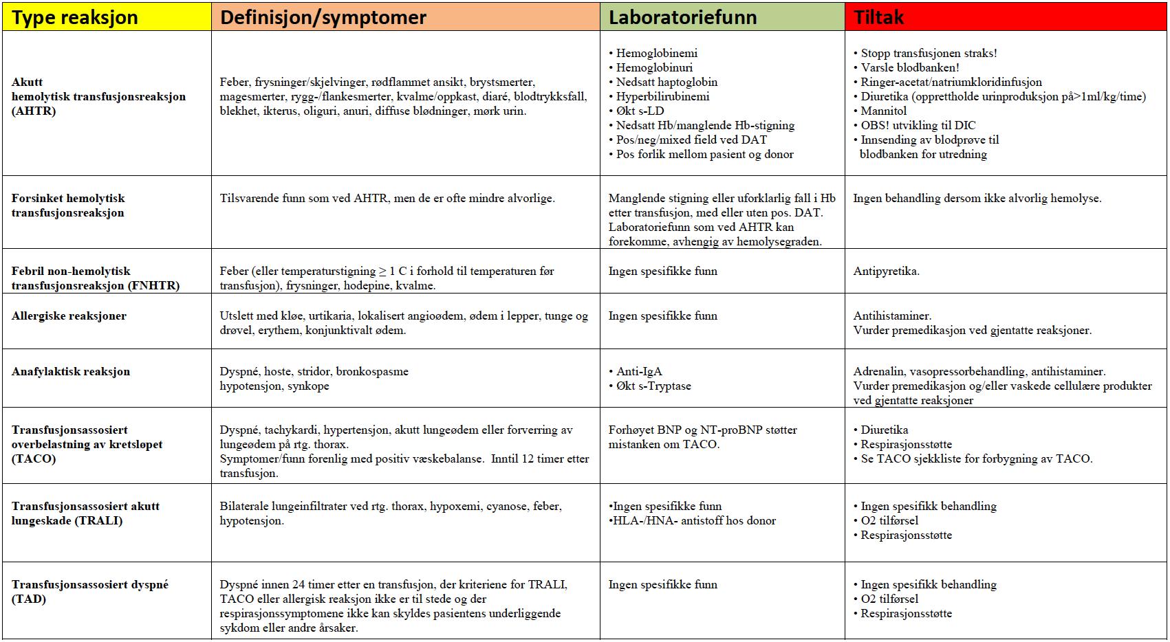 bilde av oppsummering av transfusjonsreaksjoner fra helsedirektoratet, Cingulum
