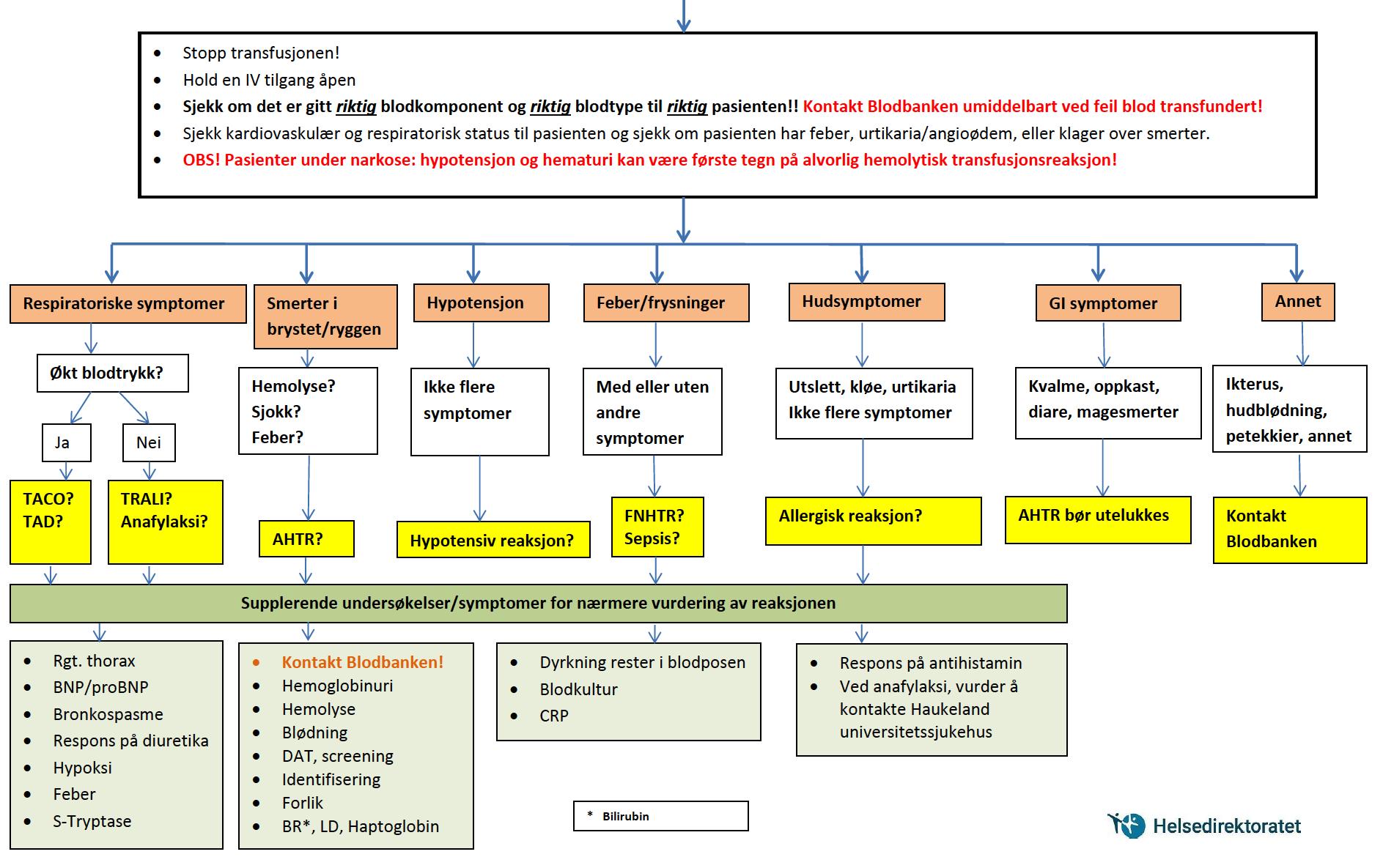 Skjema for mistanke om akutt transfusjonsreaksjon fra Helsedirektoratet, Cingulum